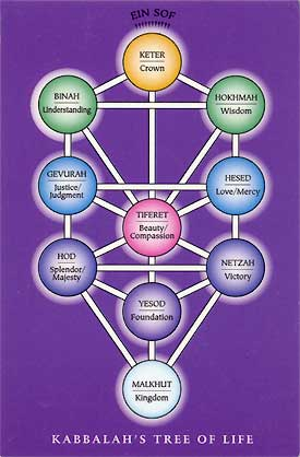 Kabbalah Tree of Life Seferot